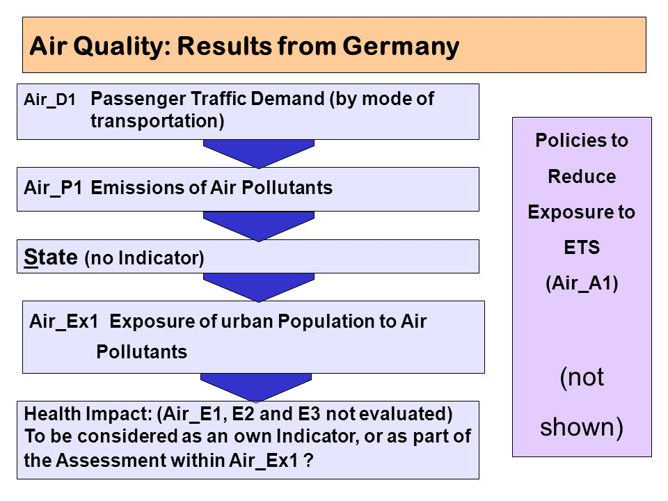 Air Quality: Results from Germany