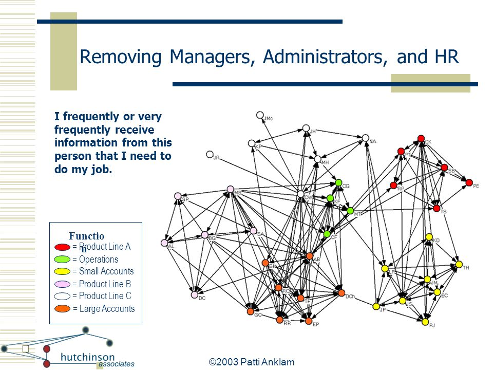 Removing Managers, Administrators, and HR