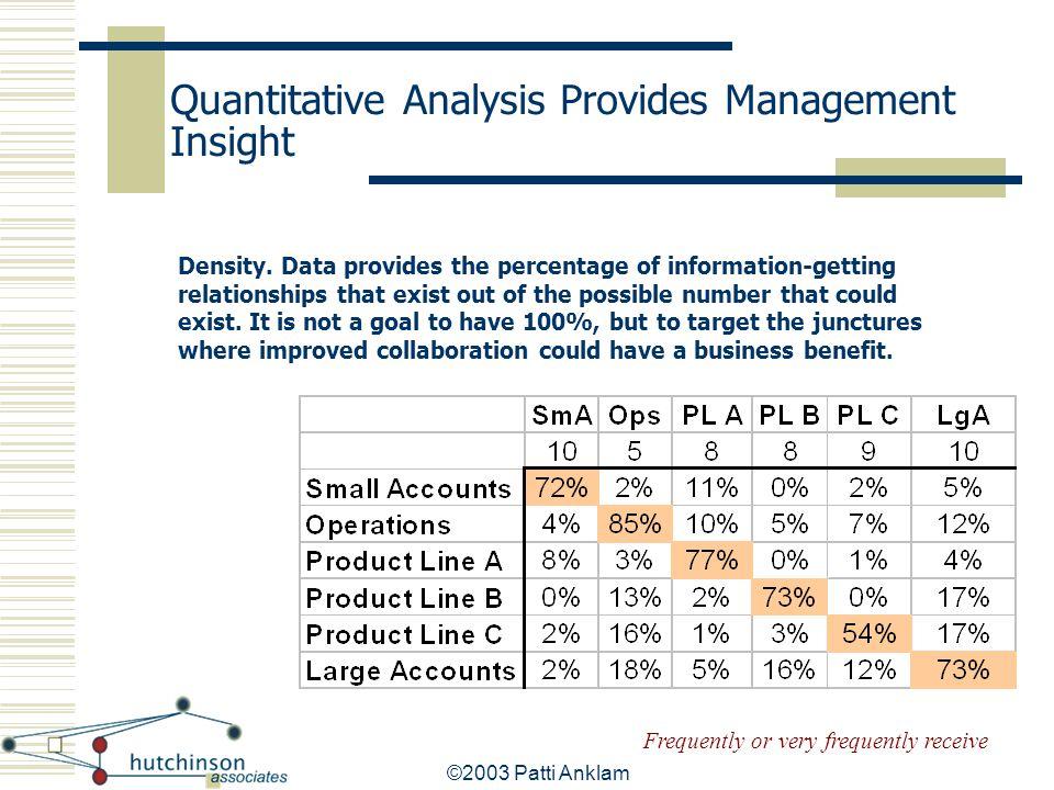 Quantitative Analysis Provides Management Insight