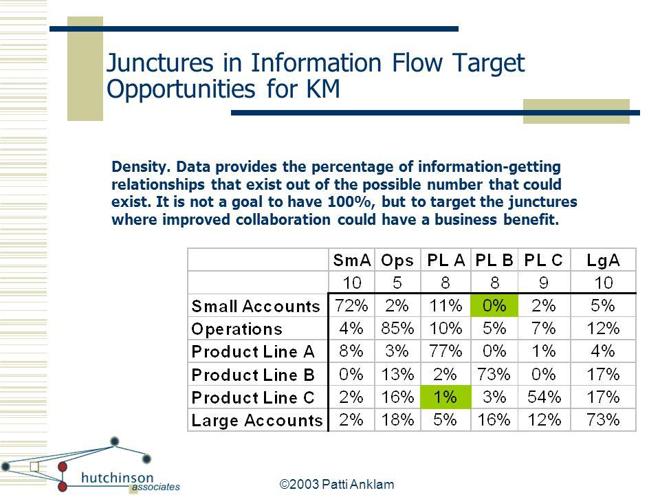 Junctures in Information Flow Target Opportunities for KM