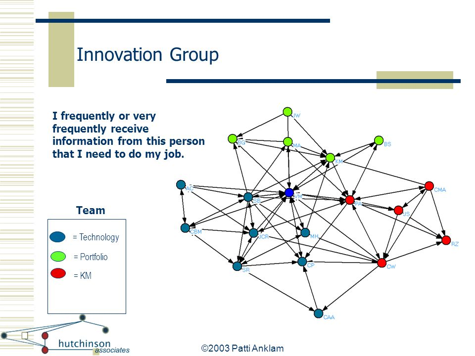 Innovation Group I frequently or very frequently receive information from this person that I need to do my job.