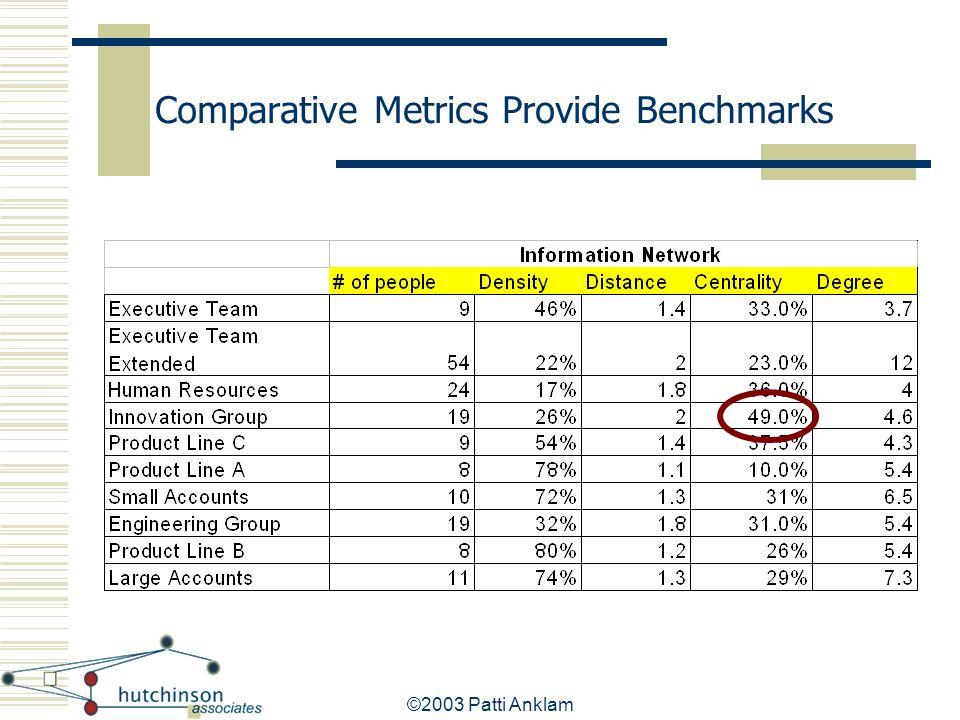 Comparative Metrics Provide Benchmarks