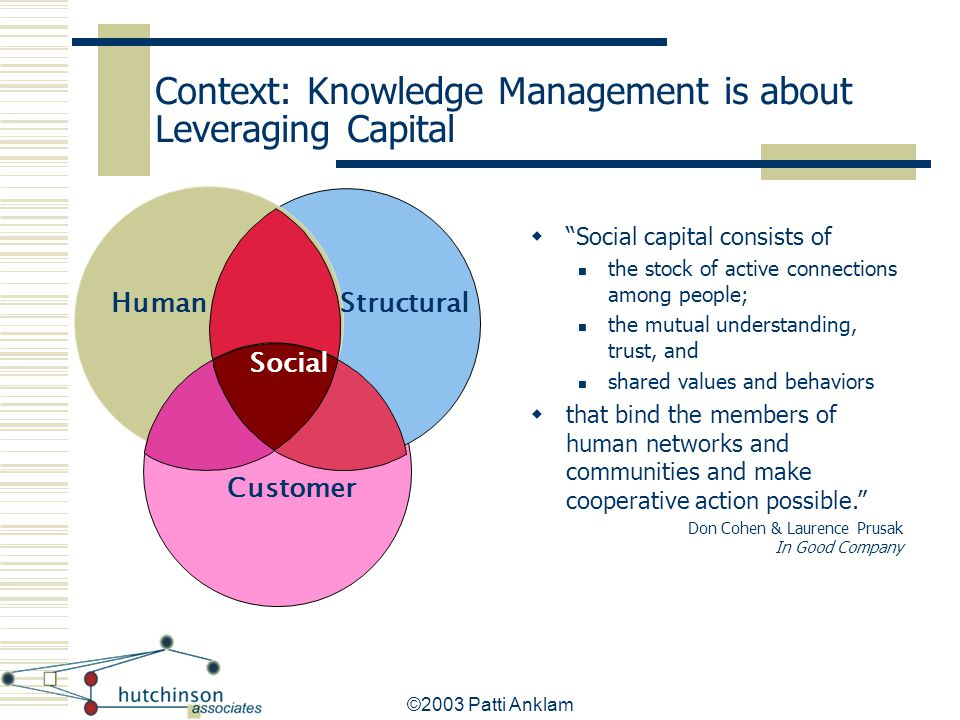 Context: Knowledge Management is about Leveraging Capital
