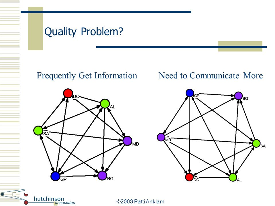 Quality Problem Frequently Get Information Need to Communicate More