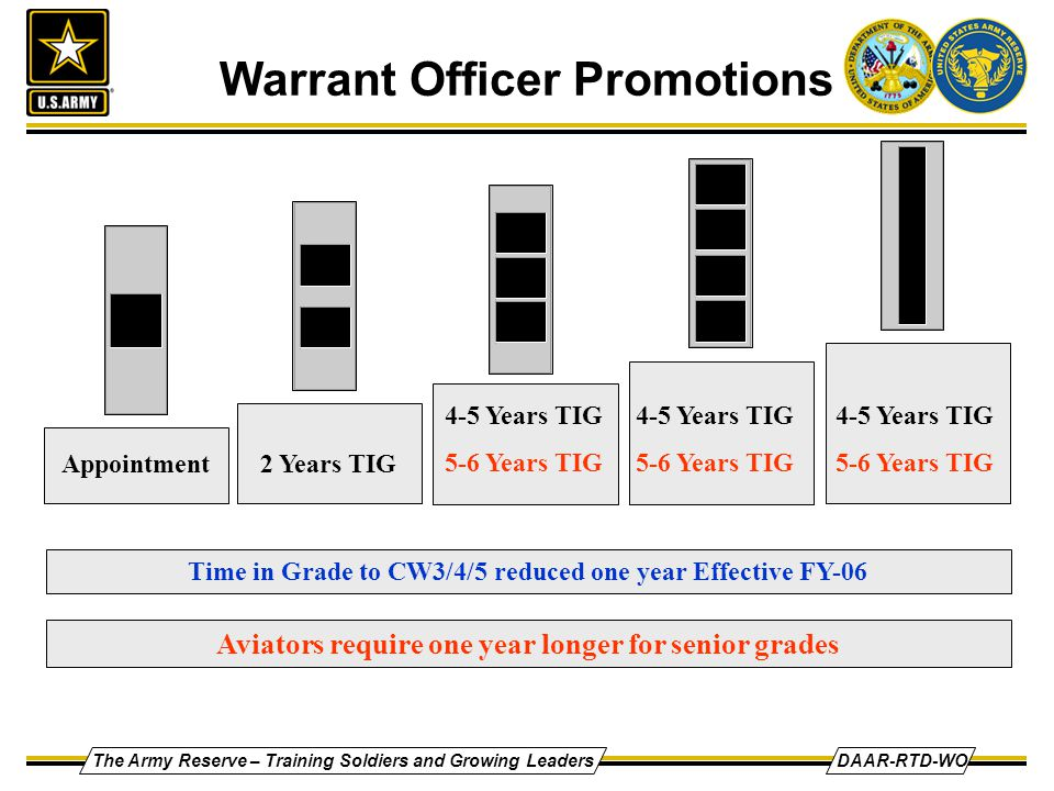 Why i want to be a warrant officer