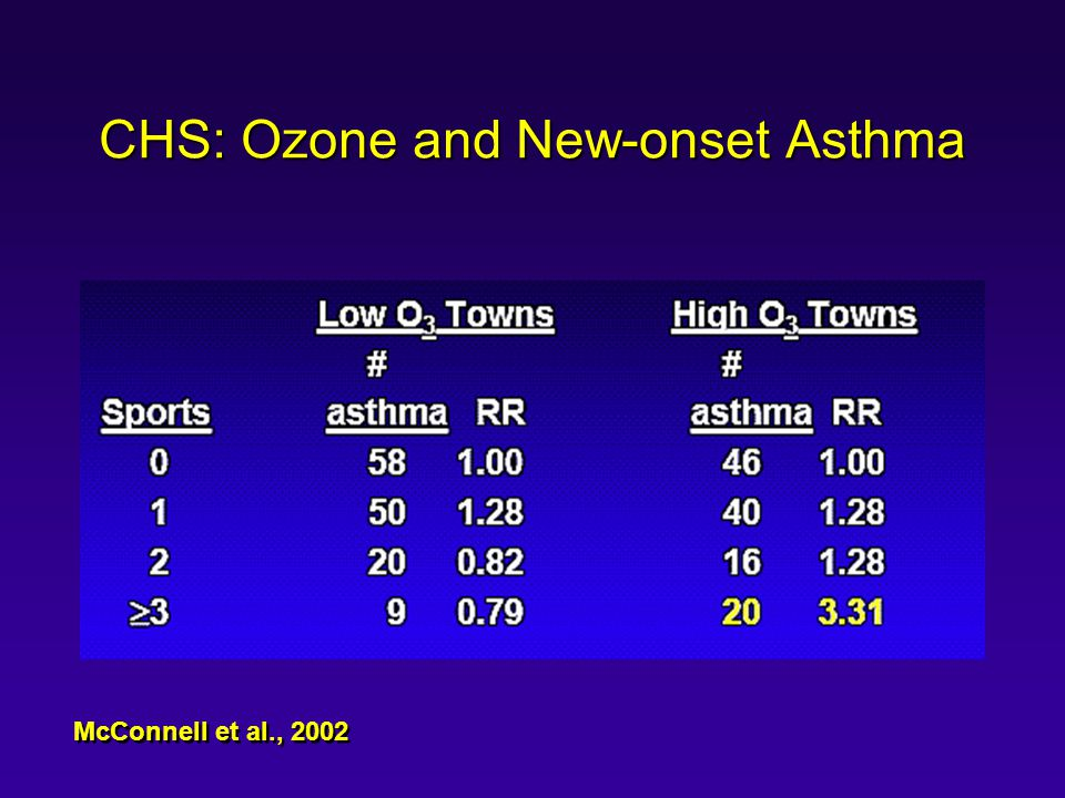 CHS: Ozone and New-onset Asthma