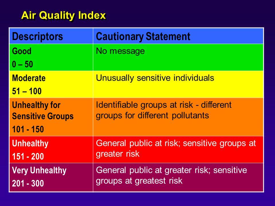 Descriptors Cautionary Statement Air Quality Index Good 0 – 50