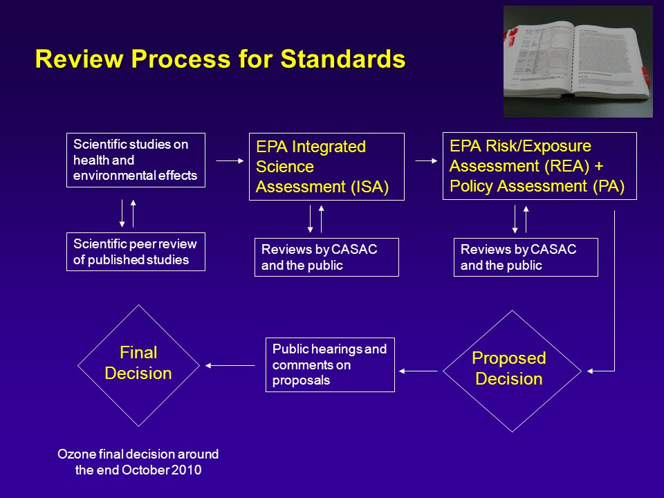 Review Process for Standards
