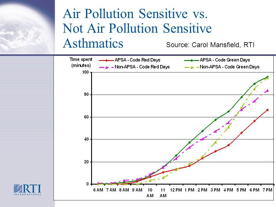 Air Pollution Sensitive vs. Not Air Pollution Sensitive Asthmatics