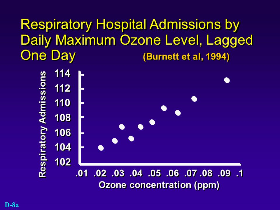 Respiratory Hospital Admissions by Daily Maximum Ozone Level, Lagged One Day