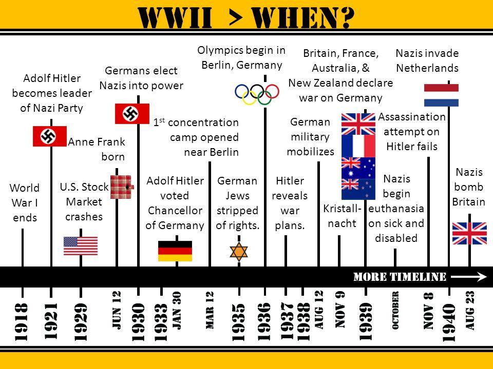 WWII > When Olympics begin in Berlin, Germany Britain, France,