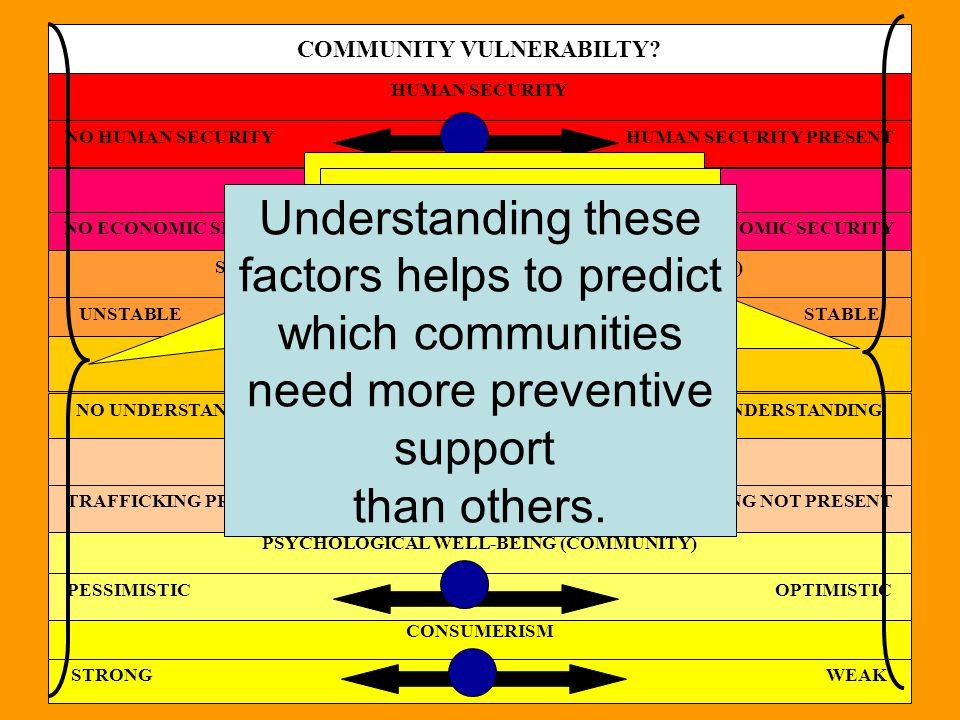 factors helps to predict which communities need more preventive