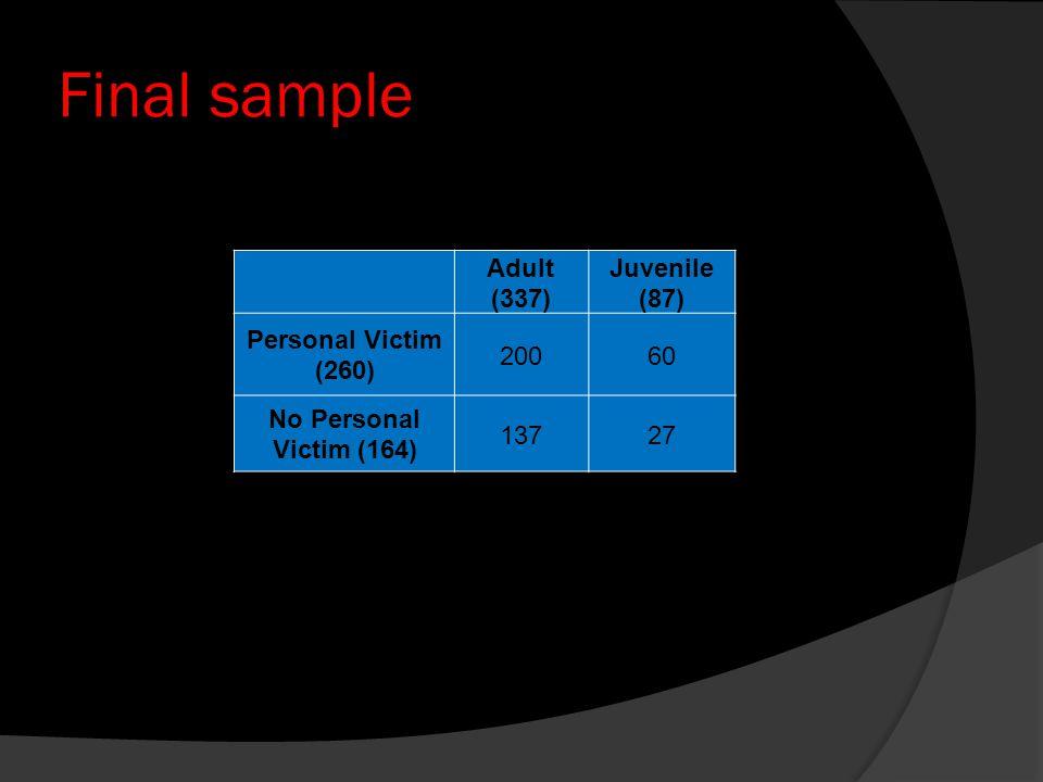Final sample Adult (337) Juvenile (87) Personal Victim (260) 200 60