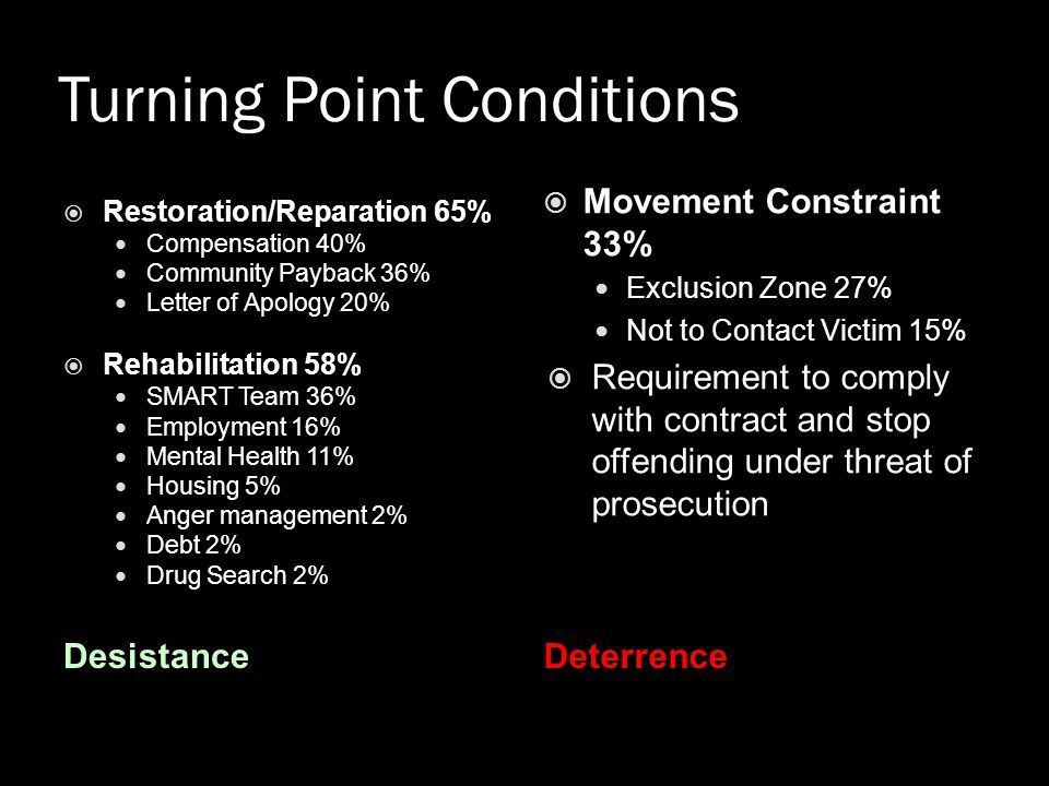 Turning Point Conditions
