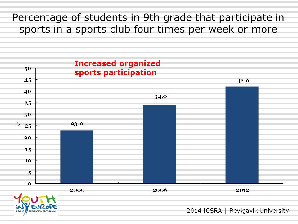Percentage of students in 9th grade that participate in sports in a sports club four times per week or more