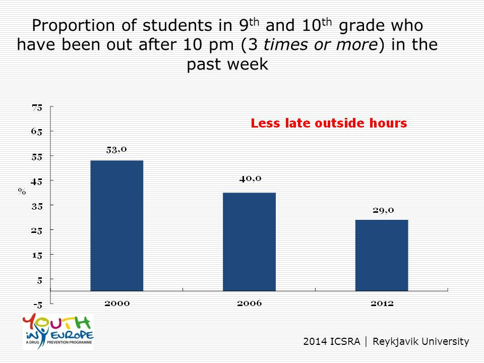 Proportion of students in 9th and 10th grade who have been out after 10 pm (3 times or more) in the past week
