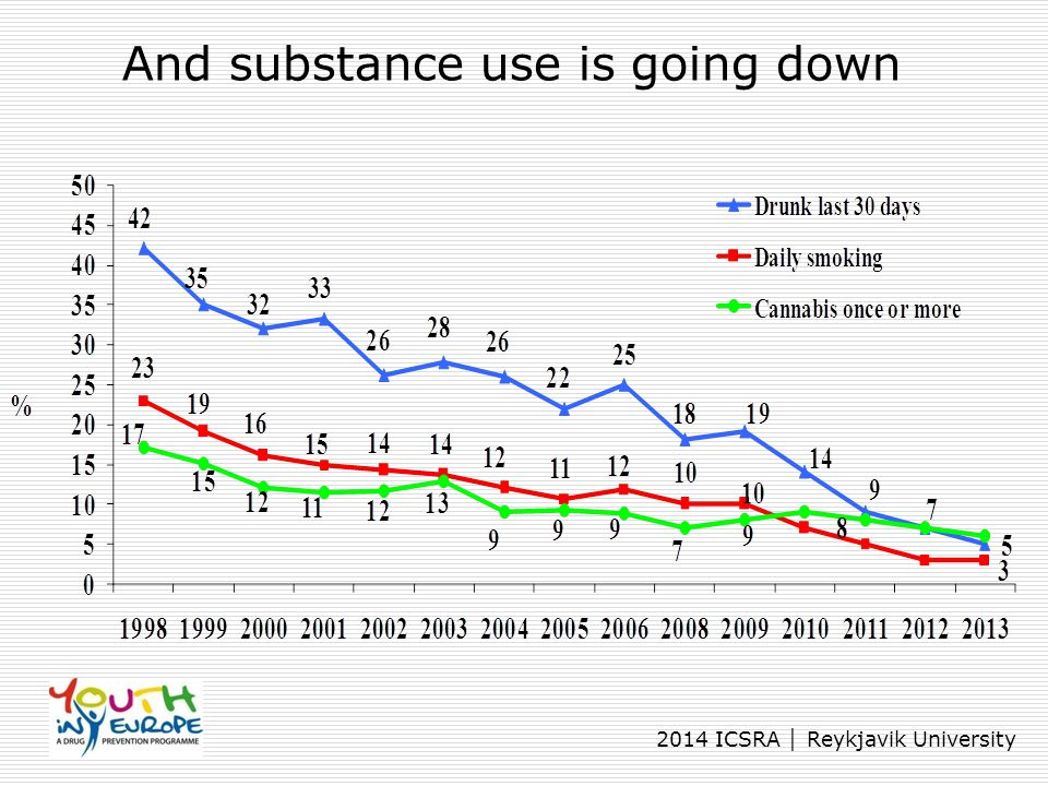 And substance use is going down