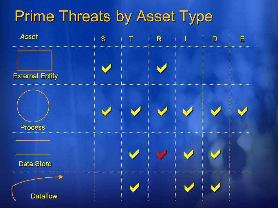 Prime Threats by Asset Type