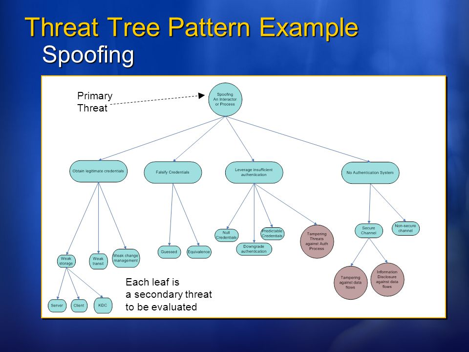 Threat Tree Pattern Example Spoofing
