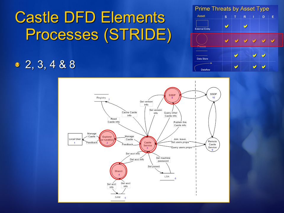 Castle DFD Elements Processes (STRIDE)
