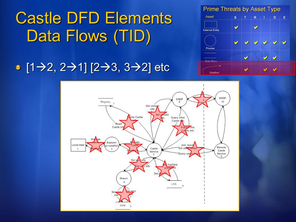 Castle DFD Elements Data Flows (TID)
