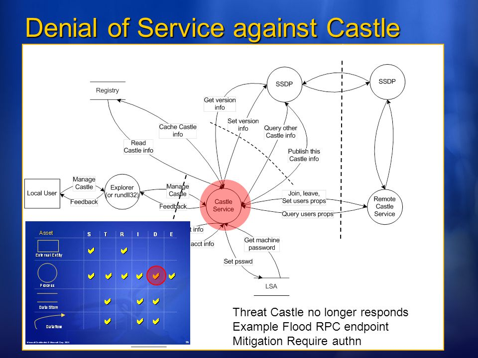 Denial of Service against Castle