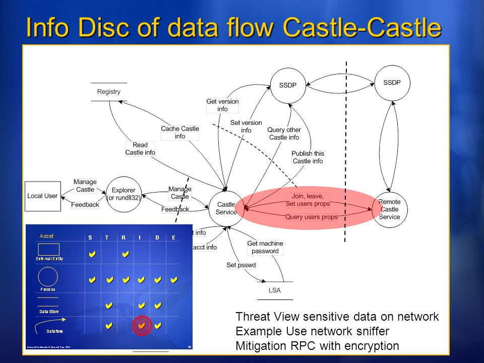 Info Disc of data flow Castle-Castle