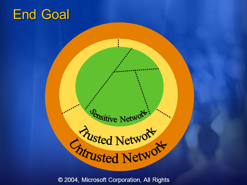 End Goal Sensitive Network Trusted Network Untrusted Network