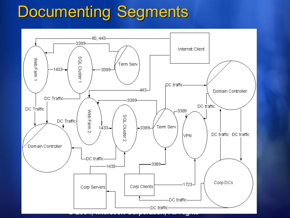 Documenting Segments © 2004, Microsoft Corporation, All Rights Reserved