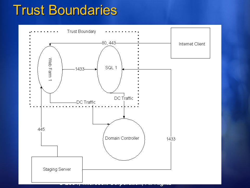 Trust Boundaries © 2004, Microsoft Corporation, All Rights Reserved
