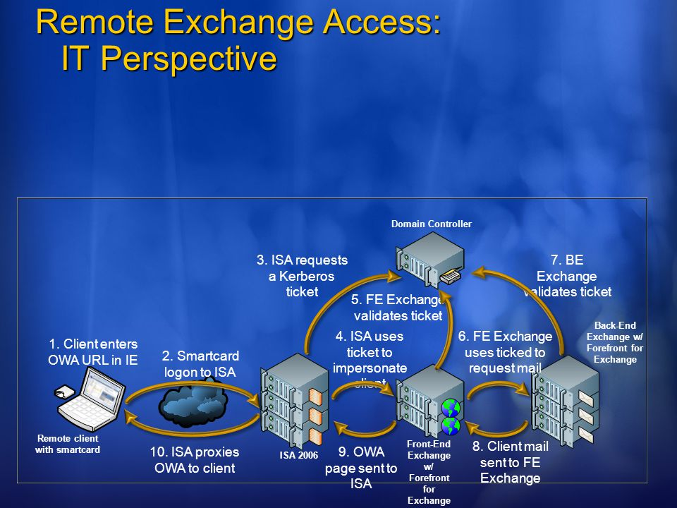 Remote Exchange Access: IT Perspective