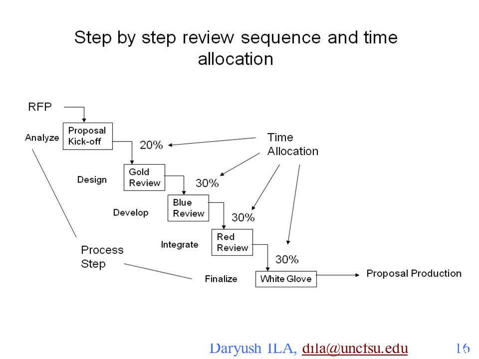Step by step review sequence and time allocation