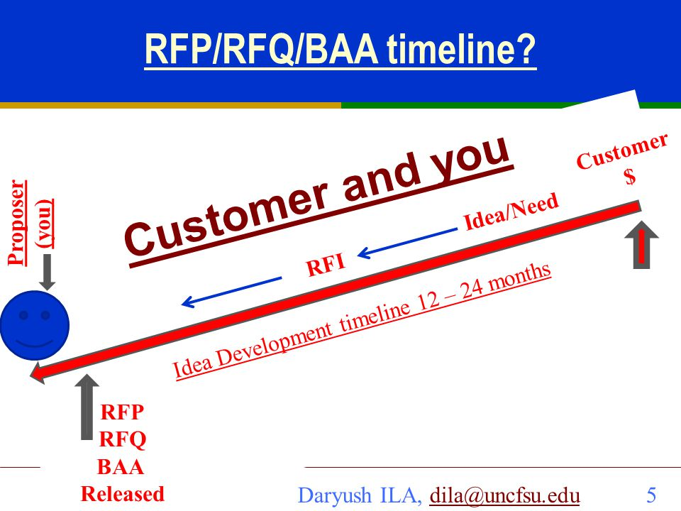 Customer and you RFP/RFQ/BAA timeline Customer $ Proposer (you)