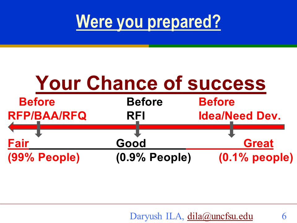 Your Chance of success Were you prepared Before Before Before