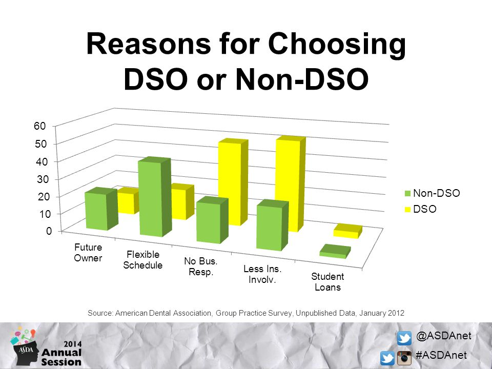 Reasons for Choosing DSO or Non-DSO
