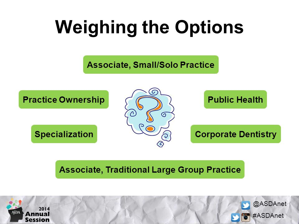 Weighing the Options Associate, Small/Solo Practice Practice Ownership