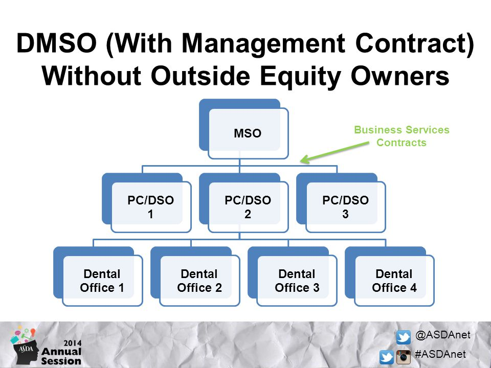 DMSO (With Management Contract) Without Outside Equity Owners