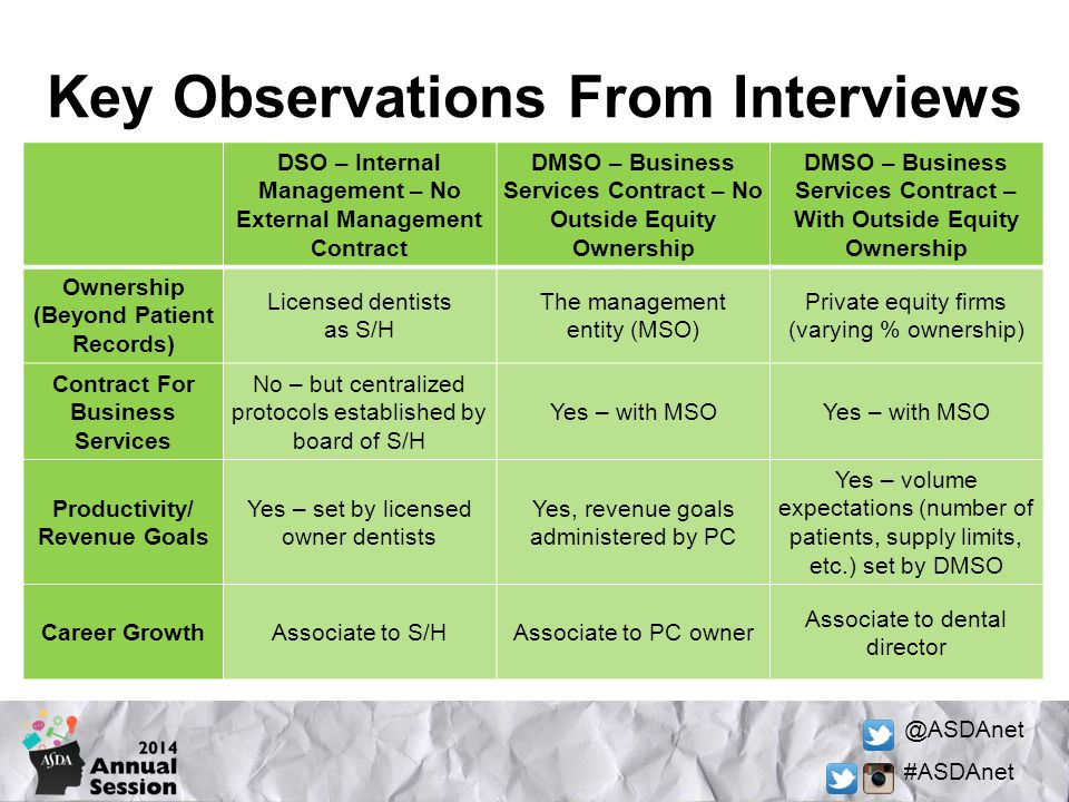 Key Observations From Interviews