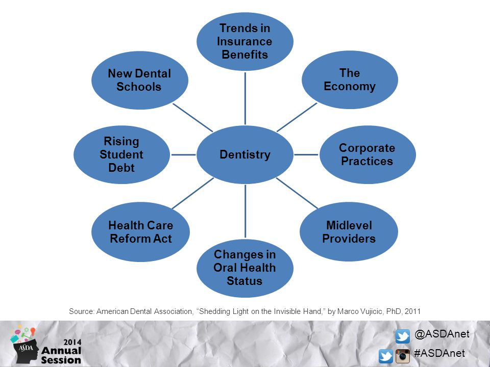 Trends in Insurance Benefits Changes in Oral Health Status