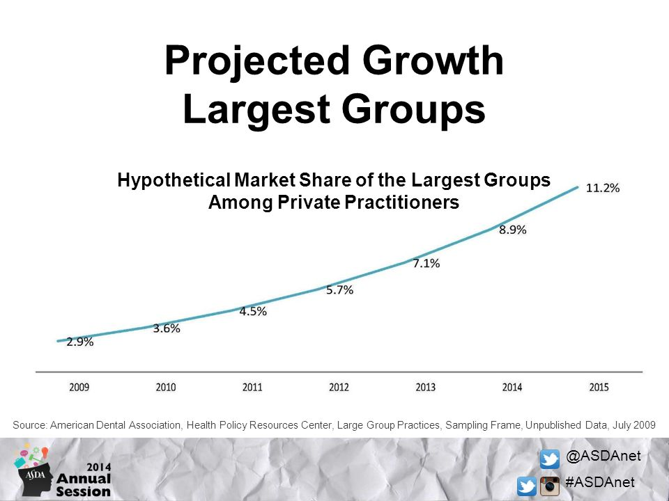 Projected Growth Largest Groups