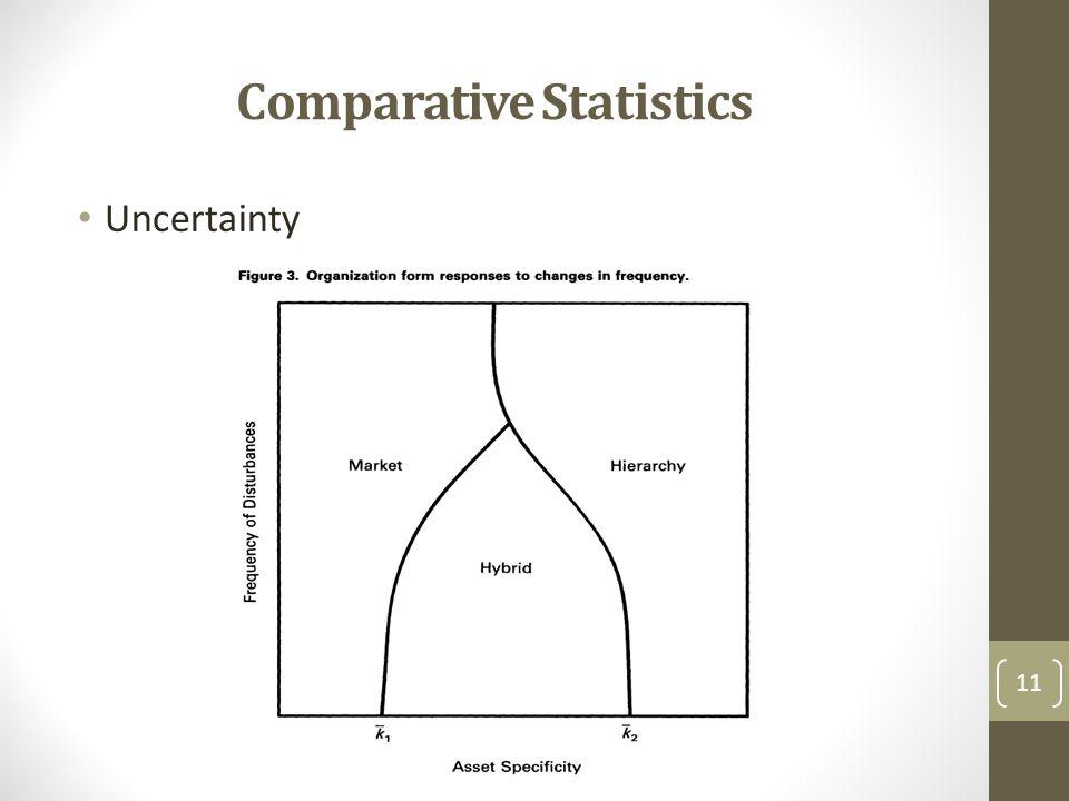 Comparative Statistics