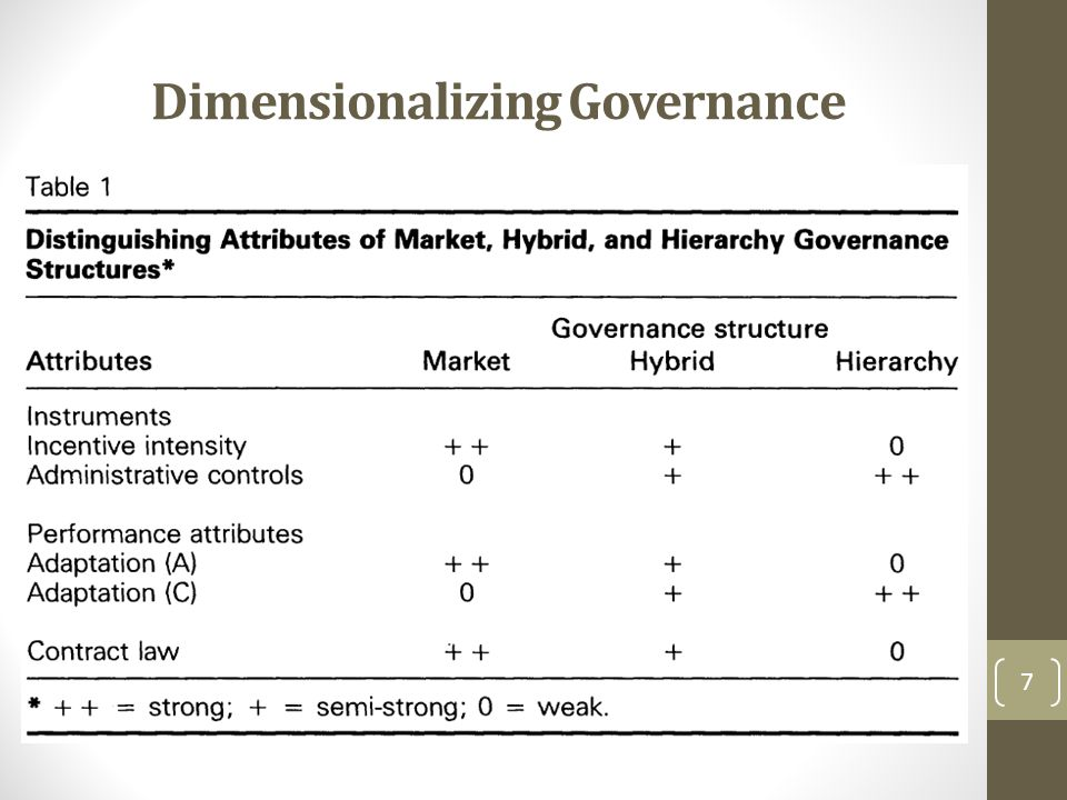 Dimensionalizing Governance
