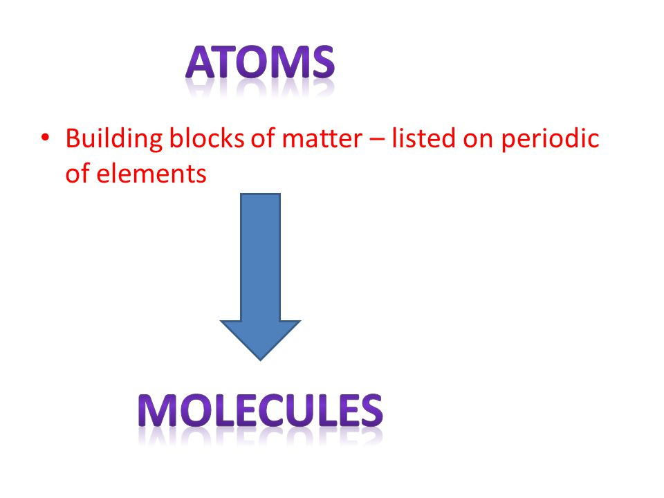 Atoms Building blocks of matter – listed on periodic of elements Molecules