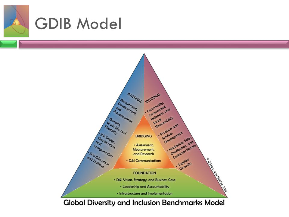 GDIB Model • We selected the equilateral triangle to depict the GDIB for the following reasons: