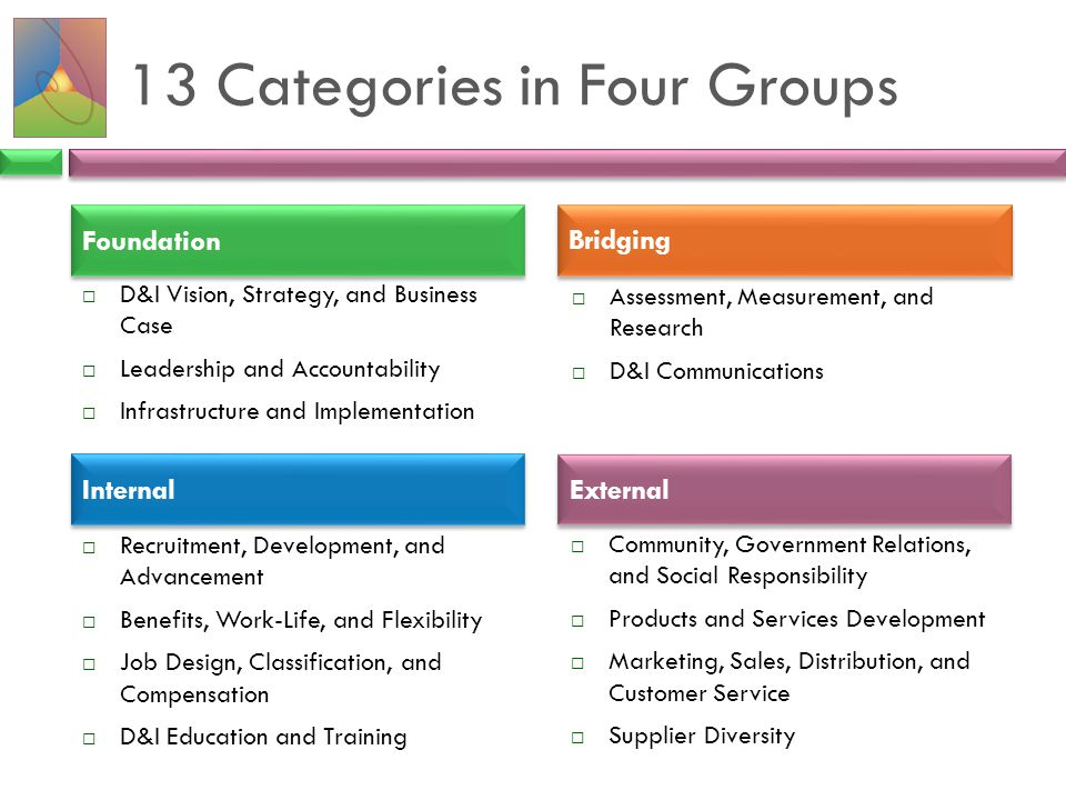 13 Categories in Four Groups