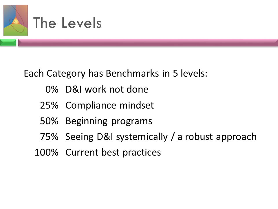 The Levels 0% D&I work not done