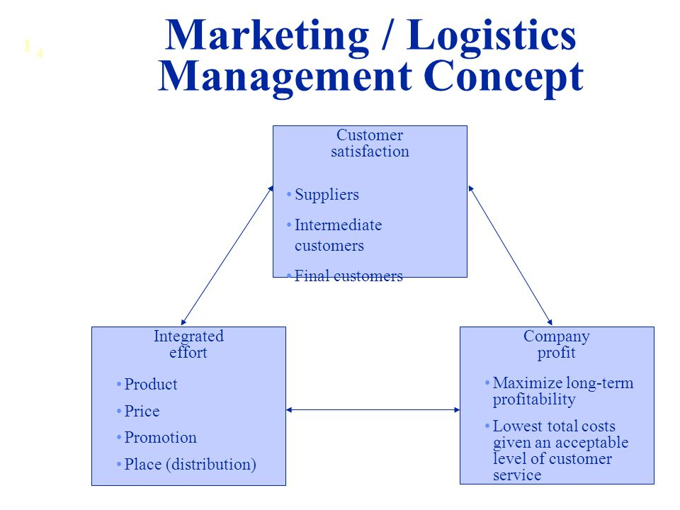 Marketing / Logistics Management Concept