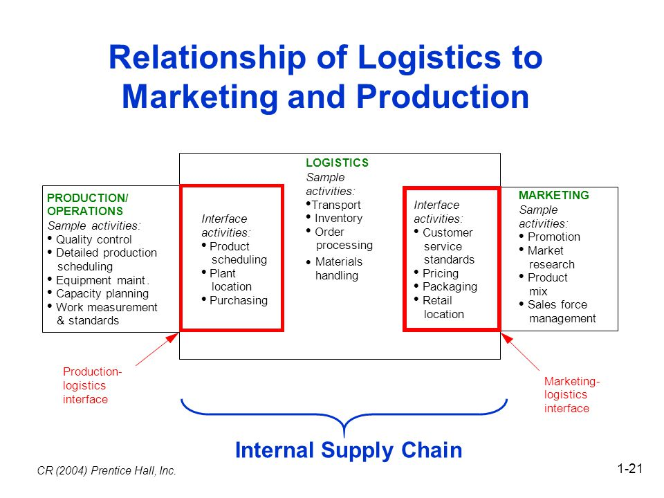 the relationship between transportation and logistics Logistics provider has some degree of choice how to move freight between locations however, international maritime transportation is more commonly a complement to other modes of transportation.