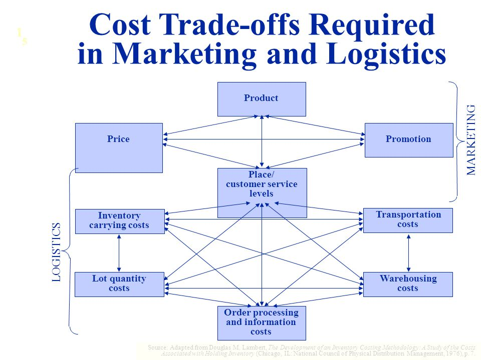 Cost Trade-offs Required in Marketing and Logistics