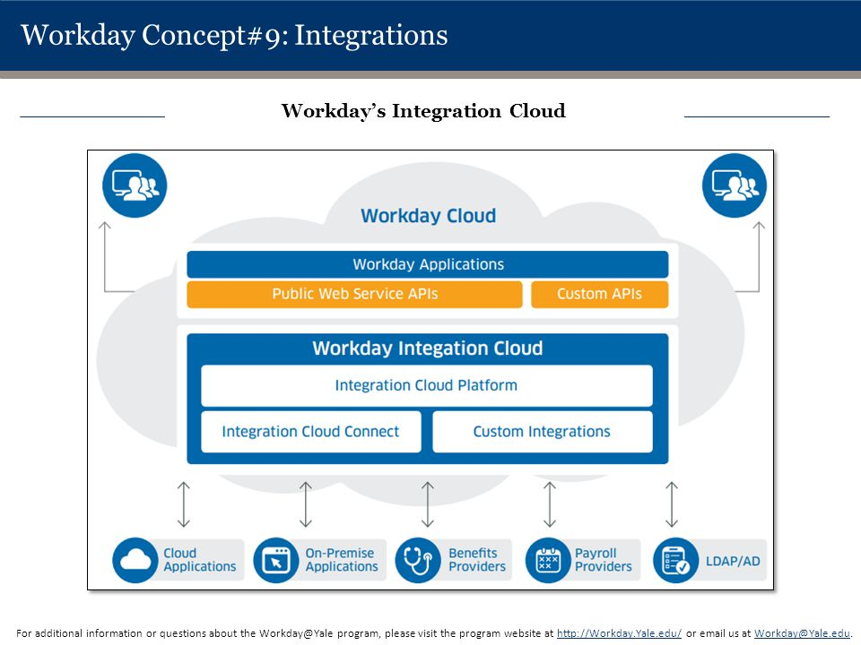 Workday Concept#9: Integrations